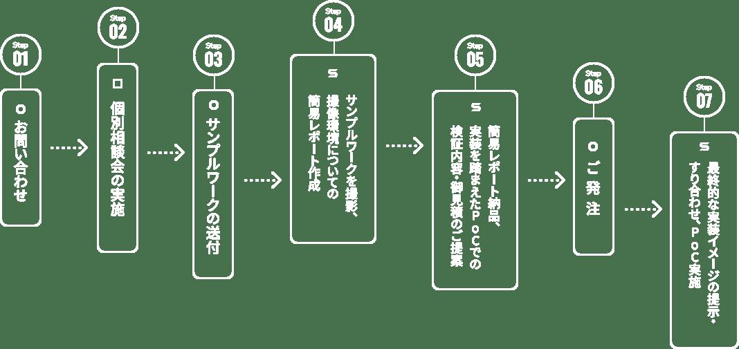 step.01 お問い合わせ > step.02 個別相談会の実施 > step.03 サンプルワークの送付 > step.04 サンプルワークを撮影、撮像環境についての簡易レポート作成 > step.05 簡易レポート納品、実装を踏まえたPoCでの検証内容・御見積のご提案 > step.06 ご発注 > step.07 最終的な実装イメージの提示・すり合わせ、PoC実施