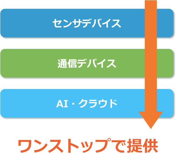 IoT スターターキット(LoRa model)概略図