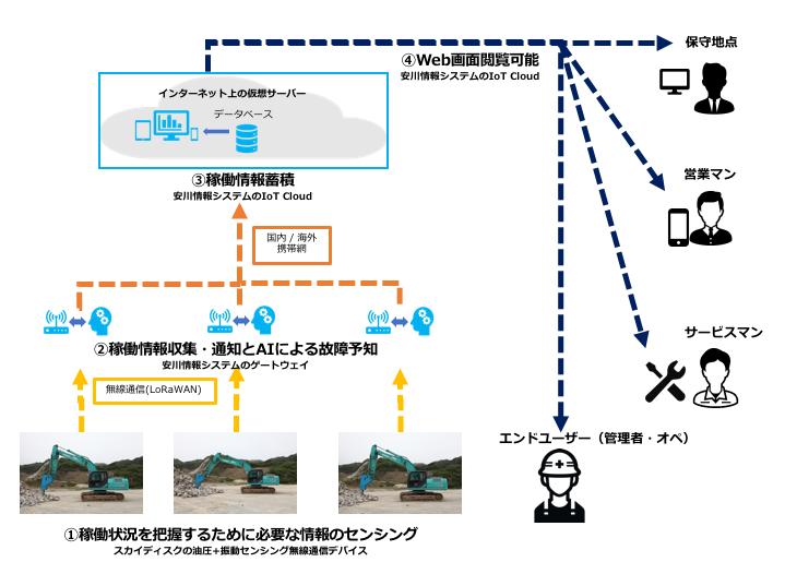 油圧ブレーカのタイムリーなメンテナンスを実現するIoTシステム「TO-MS」 提供内容全体図