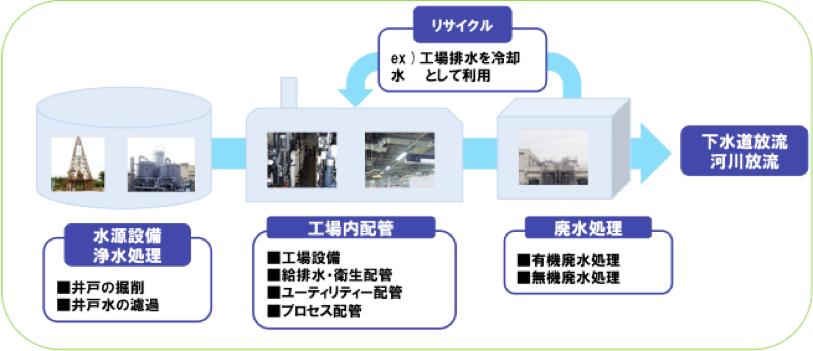工場における水処理全体図