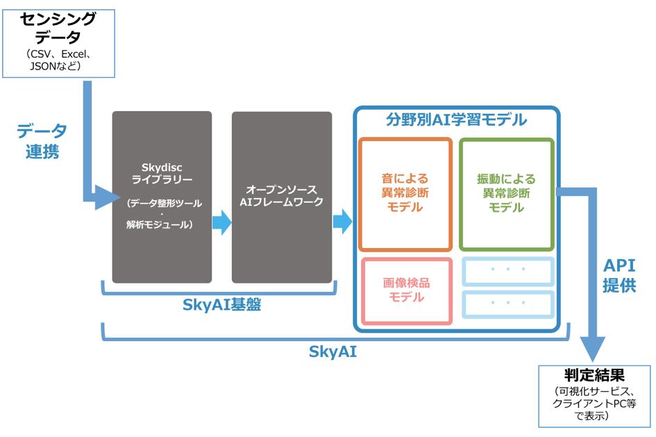 音データと振動データの2種類を使ったSkyAI利用でのアウトプット