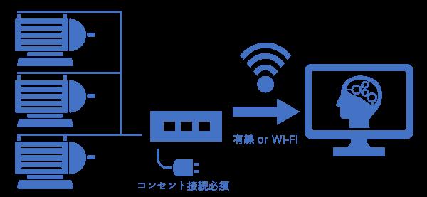 スマート聴診棒「常設型システム」の図