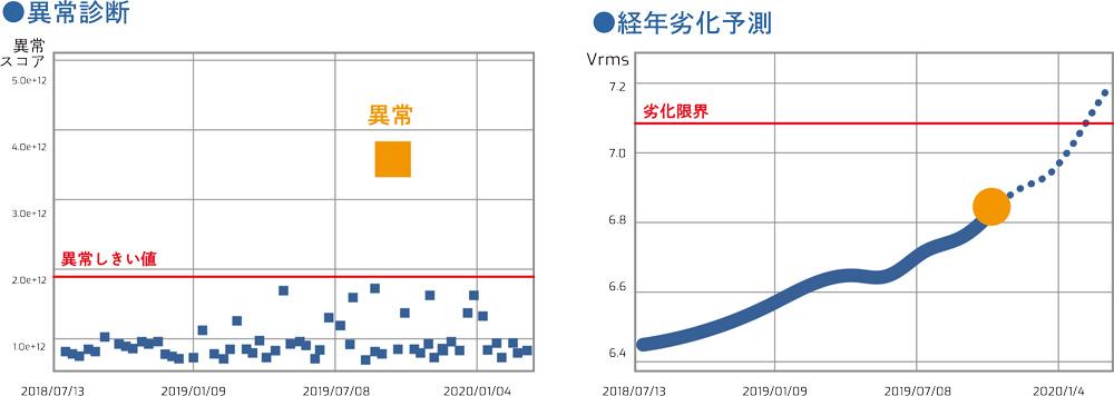 スマート聴診棒「結果測定画面」の図